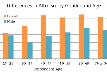 How Altruistic is the Greater Good Community?