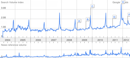 "The ""gratitude"" search volume index, 2004-2012."