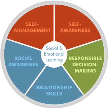 Collaborative for Academic, Social, and Emotional Learning's five dimensions of SEL