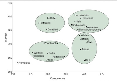 """Warmth × competence map, in a representative sample survey of American adults. <em>Source: <a href=""""http://www.fiskelab.org/"""">The Fiske Lab</a></em>"""